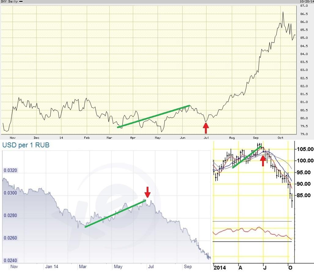 USD Ruble