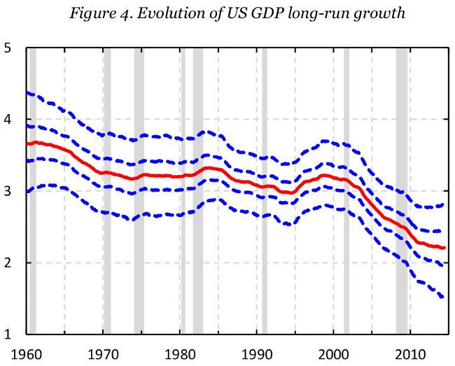 long term gdp evolution
