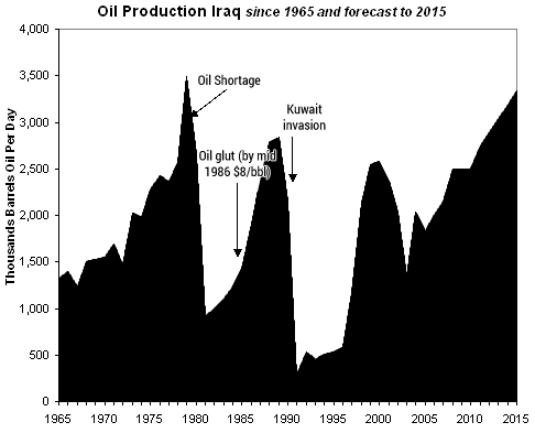 iraq oil production 1965 to 2015