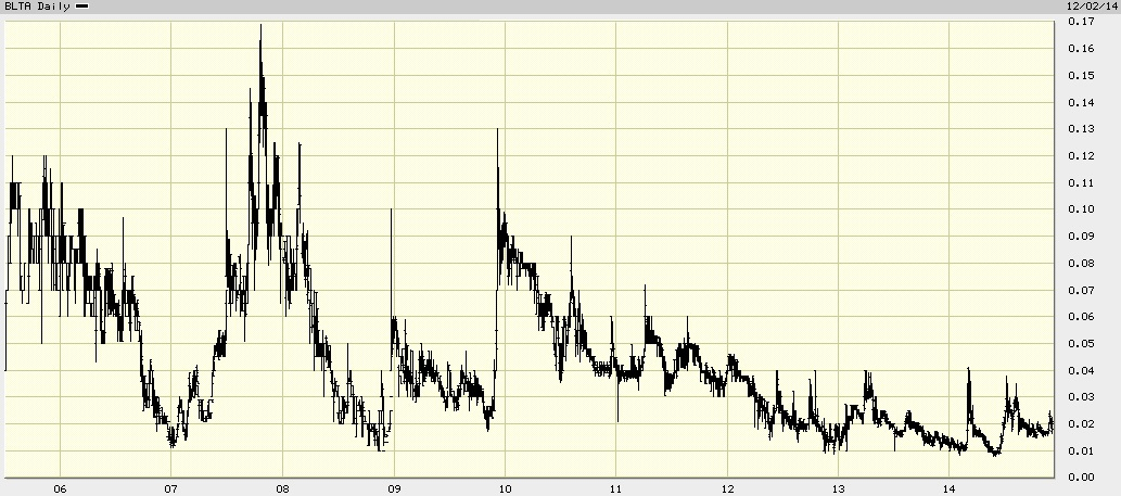 baltia airlines chart 2