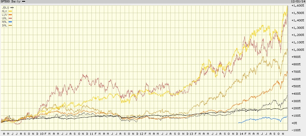baltia airlines chart 1