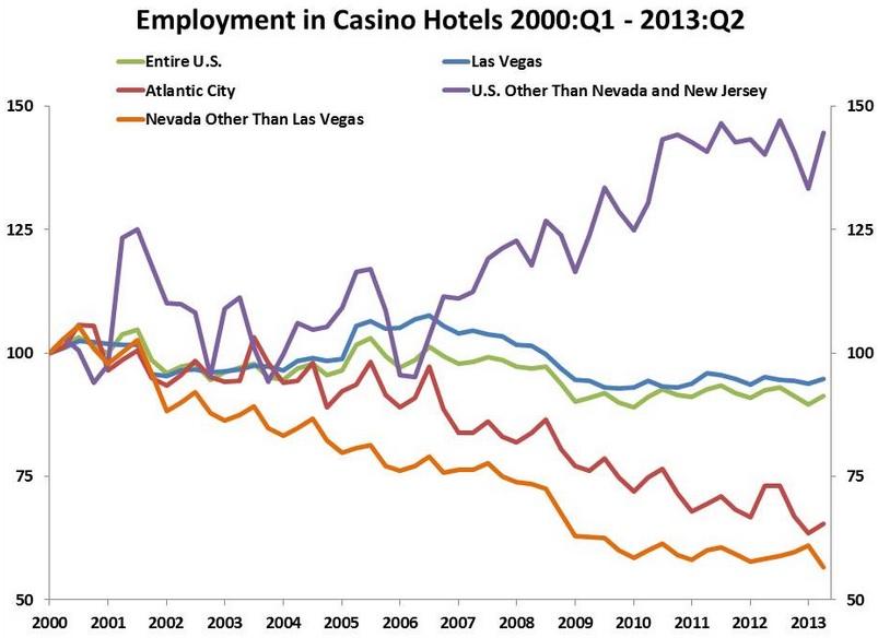 casino donald trump chart joseph cafariello
