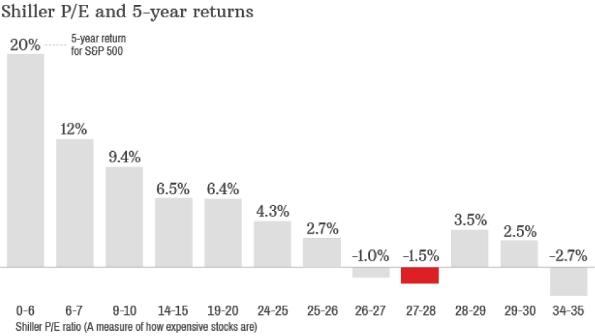 Shiller PE Returns 5 year