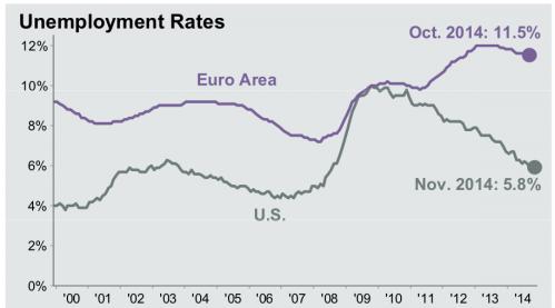 euunemployment