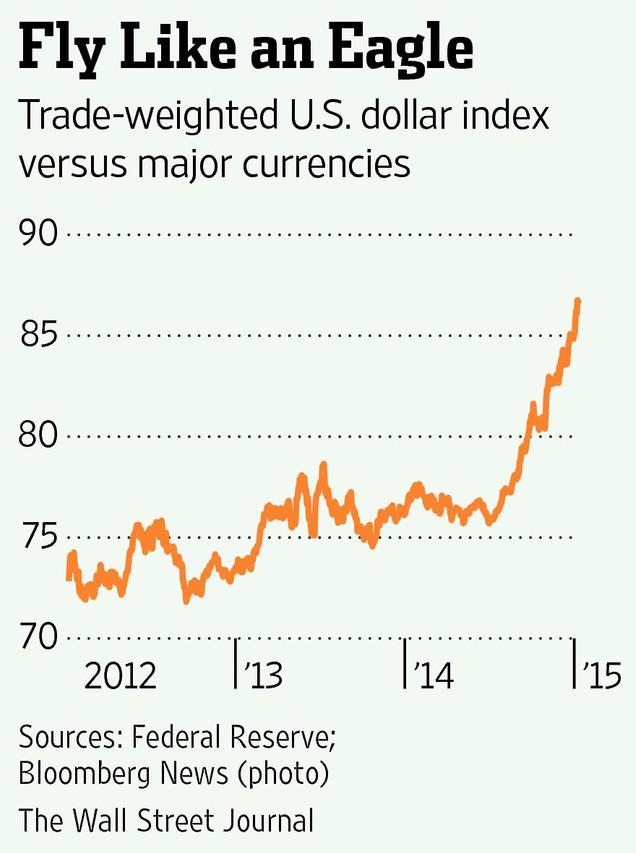 Dollar Index Jan 2015