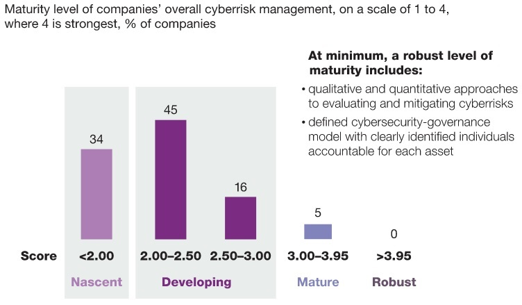 cybersecurity investments 1