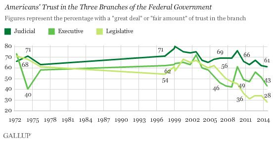 gov trust by branch