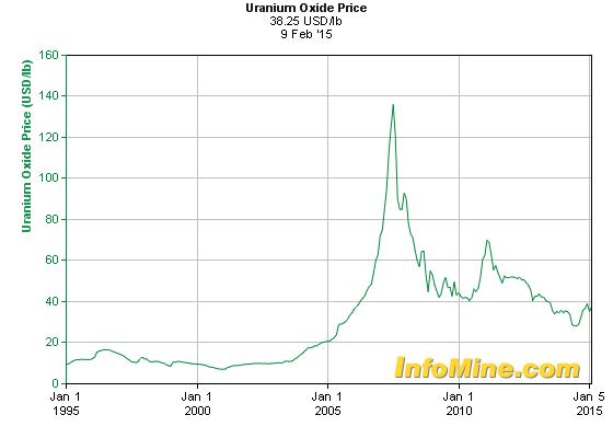 U price chart