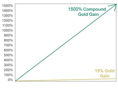 compound gold chart