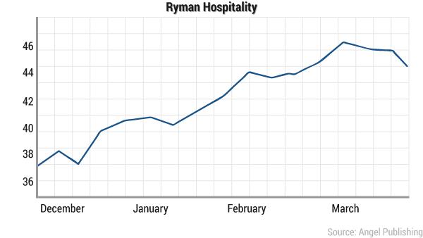 tcn-guaranteedpayout-ryman-chart