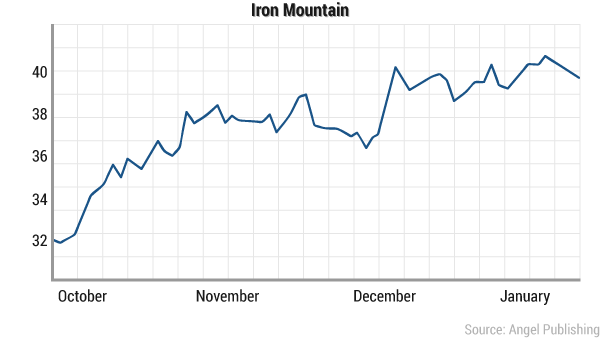 tcn-guaranteedpayout-ironmountainchart