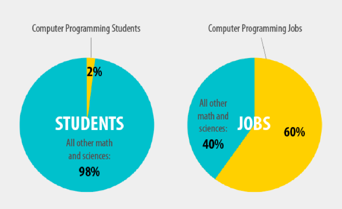 Image Result For Why Computer Science Education Is Importanta