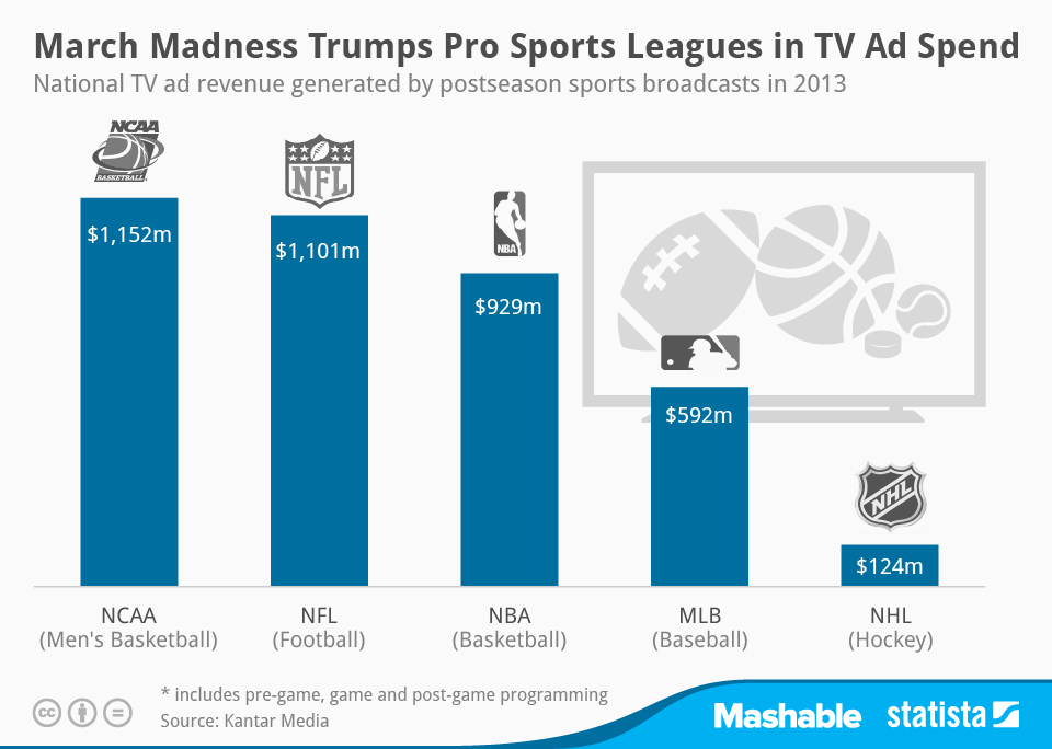 amateur sports vs professional sports The most basic difference between amateur and professional athletes lies in the rewards that each group receives for athletic performances generally speaking(.
