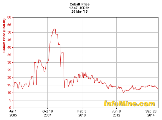 Investing In Cobalt Stocks