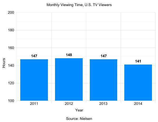 monthly cable viewing time