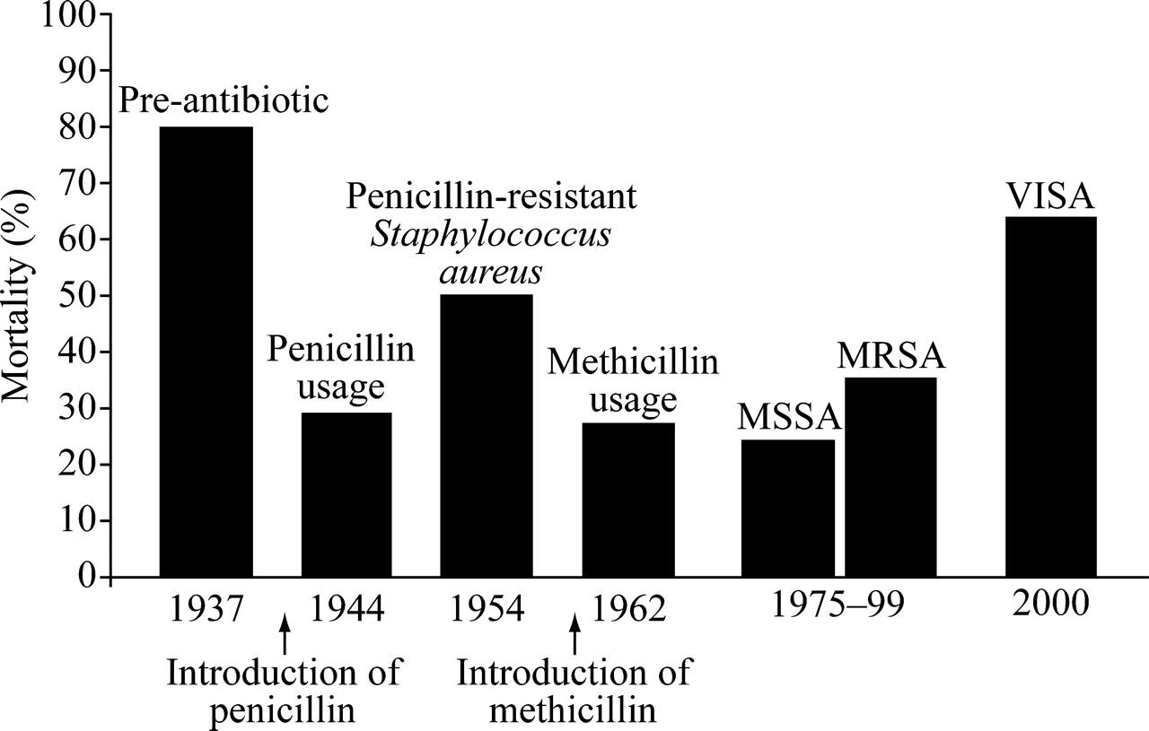 mortality rate superbug
