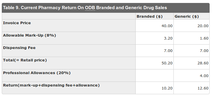 Pharmacy Return on Branded and Generic Drug Sales