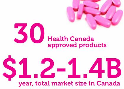Canadian Generic Drug Market Size