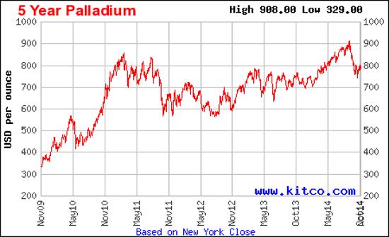 palladiumchart2