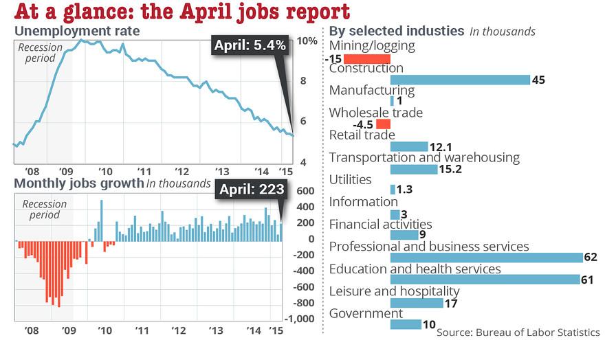 jobs report april