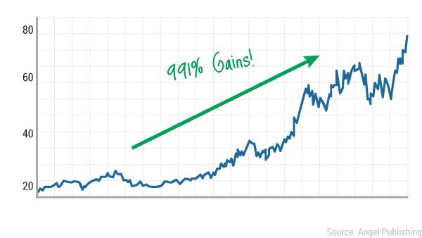 tcn-bluechip-chart4