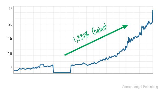 tcn-bluechip-chart3