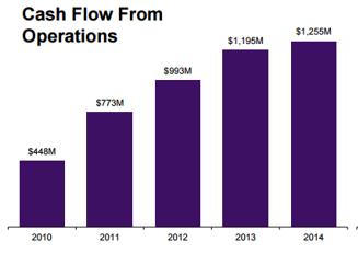 ventas cash flow