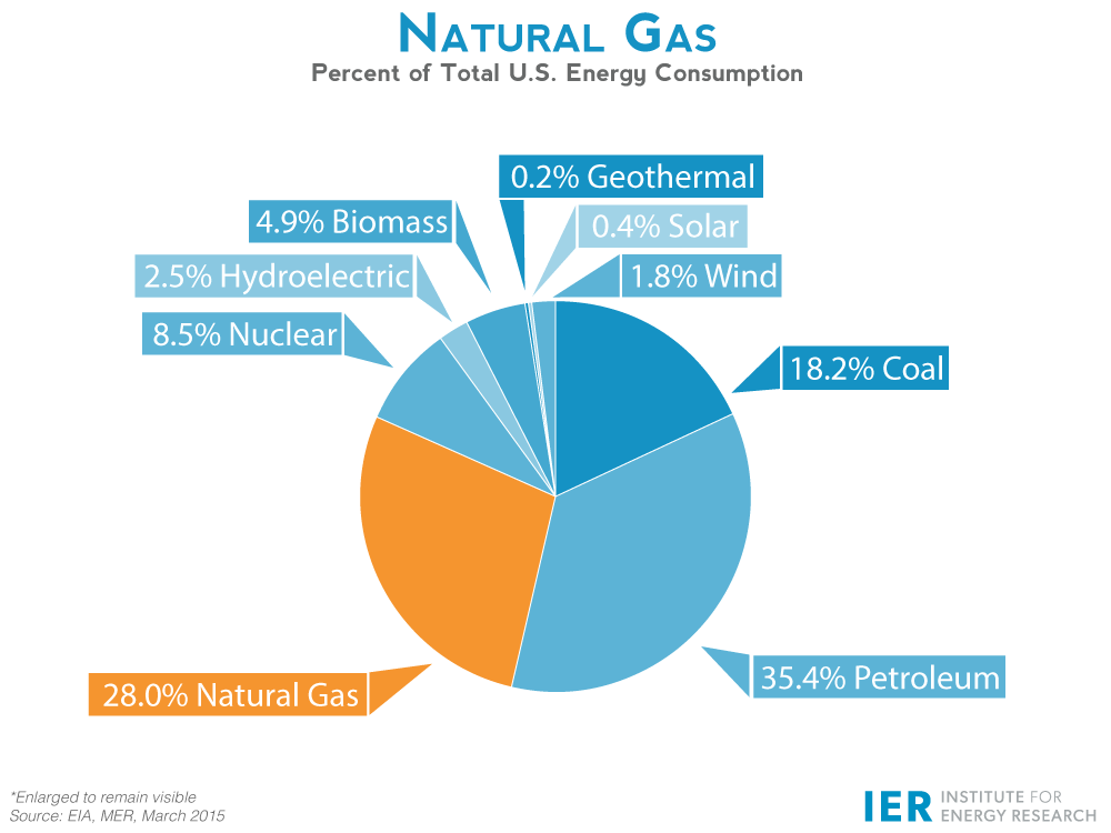 How Big Is Natural Gas Market