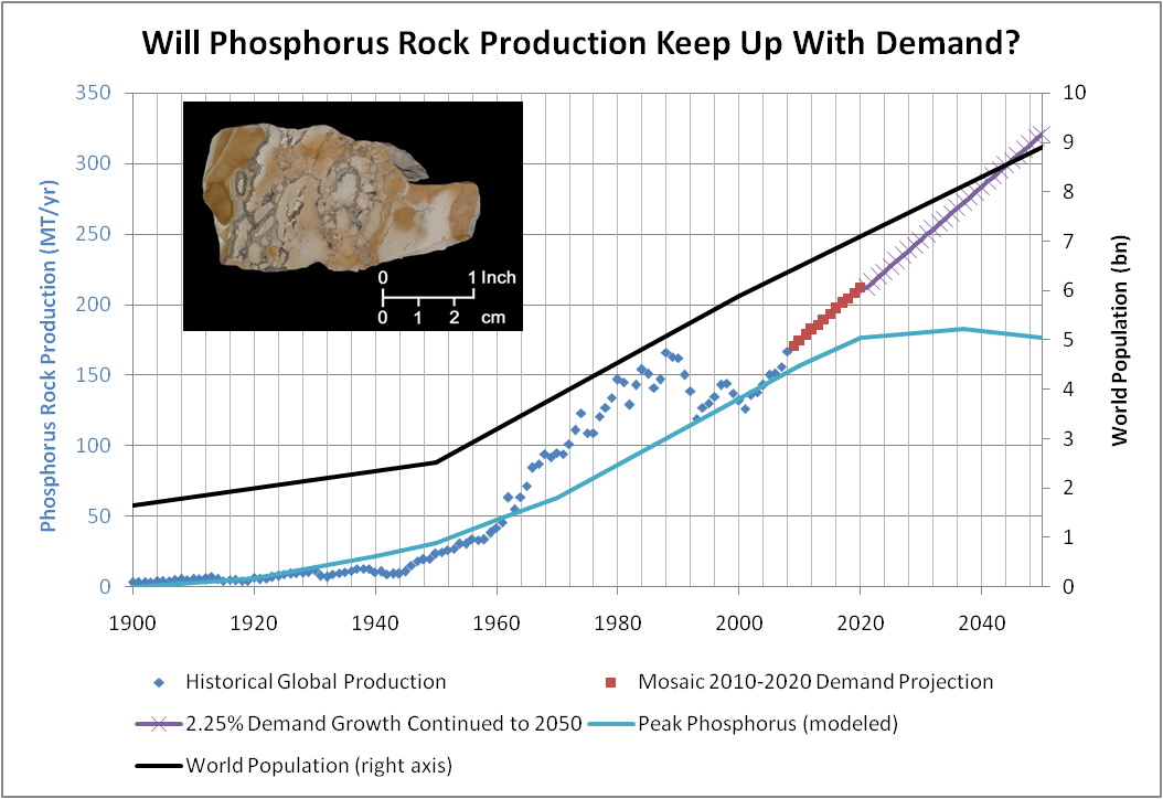 Future Phosphate Demand