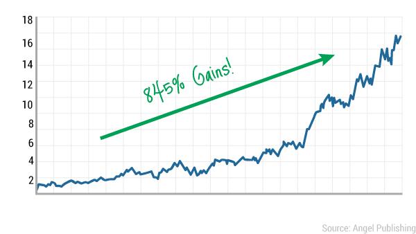 tcn-bluechip-chart1