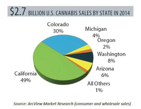 cannabis sales