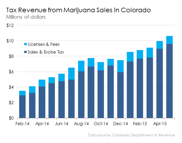 colorado tax revenue