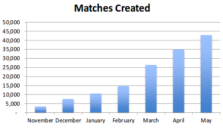 Matches Created