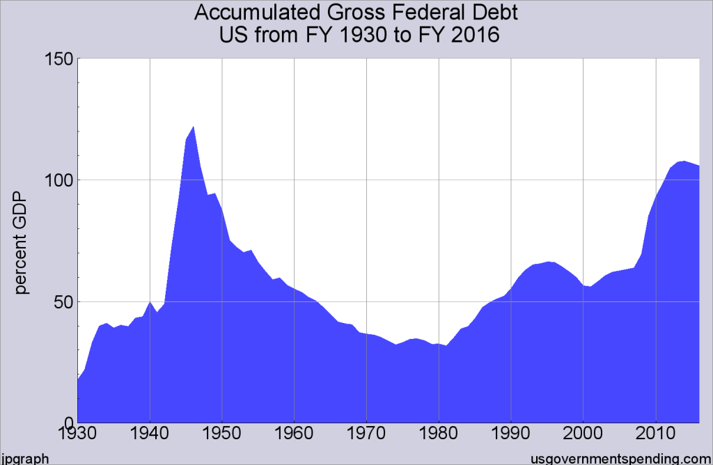 US Debt GDP