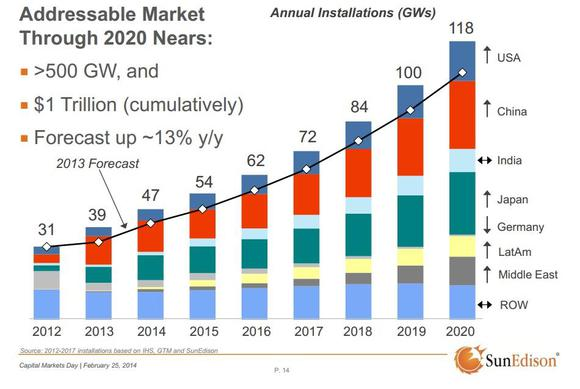 Investing In Solar Power