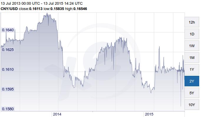 yuan-dollar 2 year