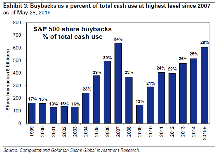 GS buyback chart