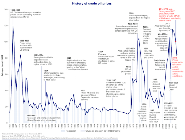 history of oil prices chart small