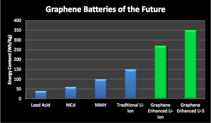 graphenebatteries