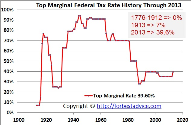 Income Tax Rate and Tax Bracket