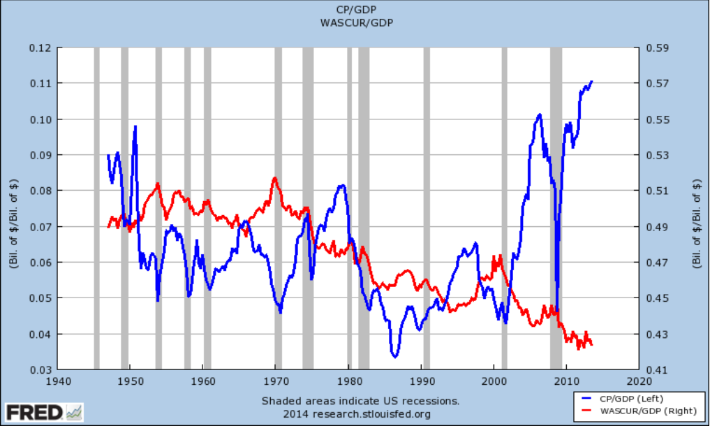 wages vs profits