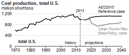 us coal production