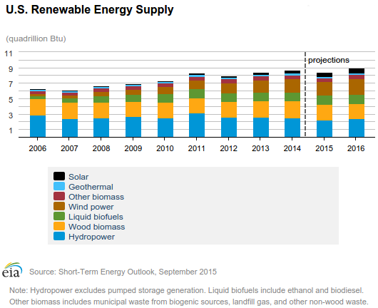 us clean energy supply