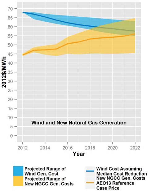 wind nat gas generation