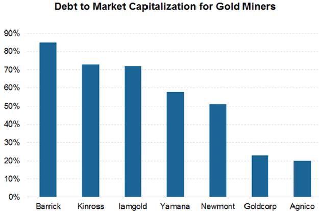 debt to market cap gold miners