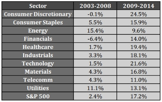 SPX sector performance