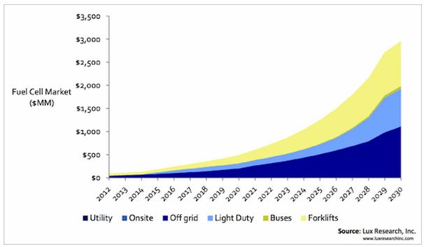 Lux Fuel Cell Forecast