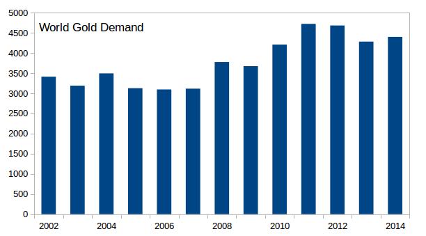 gold demand through 2014