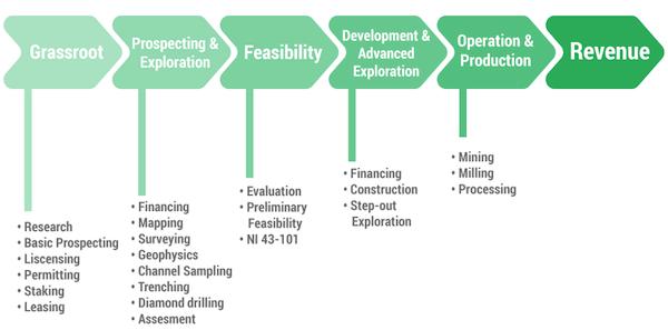 mining flowchart