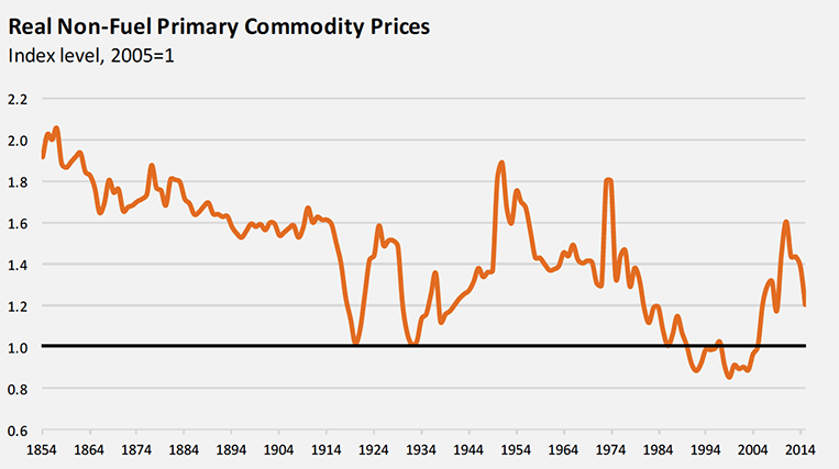 100 Year Commodity Cycle